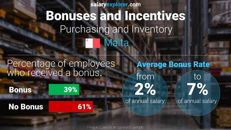 Annual Salary Bonus Rate Malta Purchasing and Inventory
