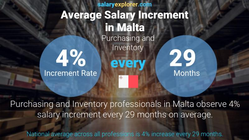 Annual Salary Increment Rate Malta Purchasing and Inventory