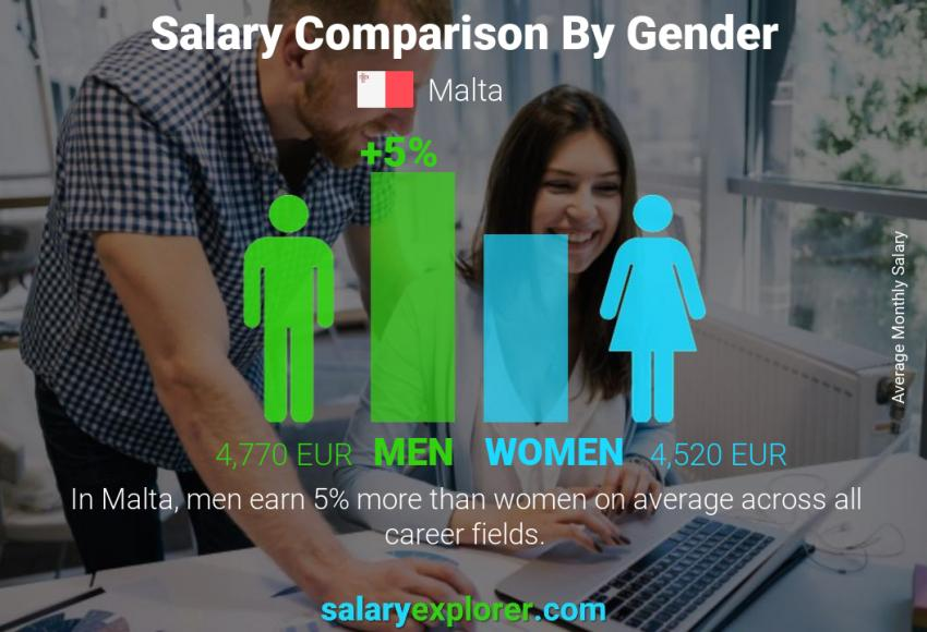 Salary comparison by gender monthly Malta