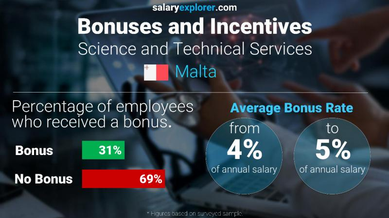 Annual Salary Bonus Rate Malta Science and Technical Services
