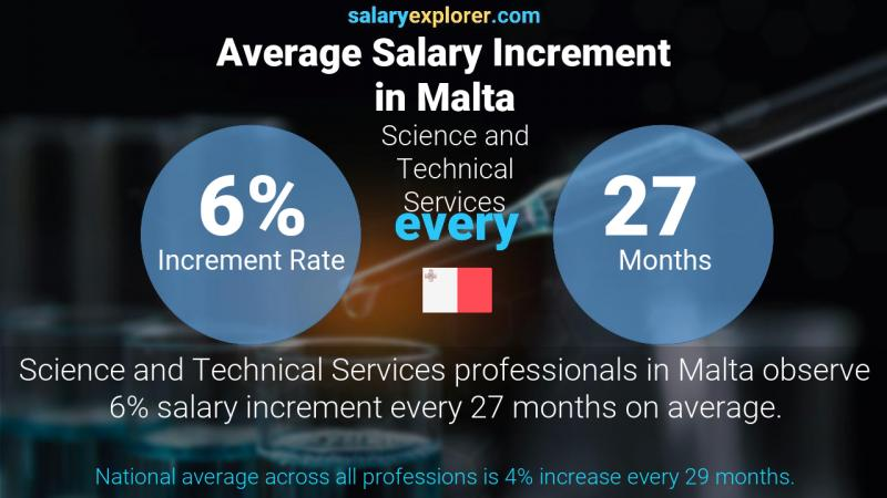 Annual Salary Increment Rate Malta Science and Technical Services