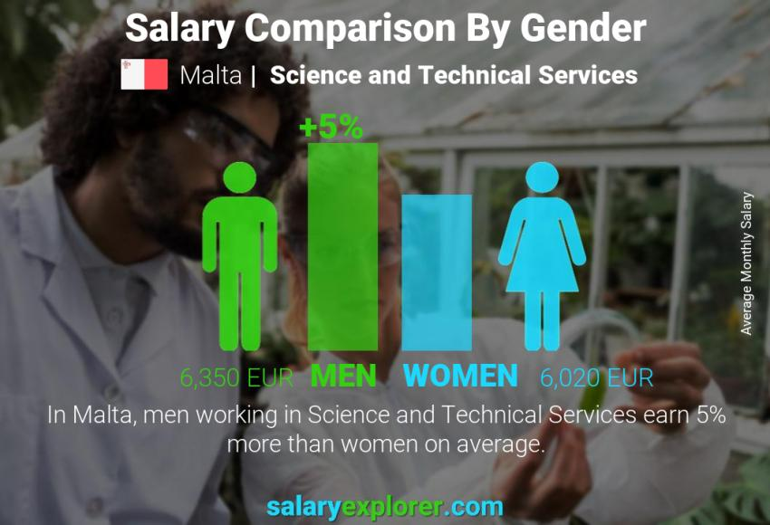 Salary comparison by gender monthly Malta Science and Technical Services