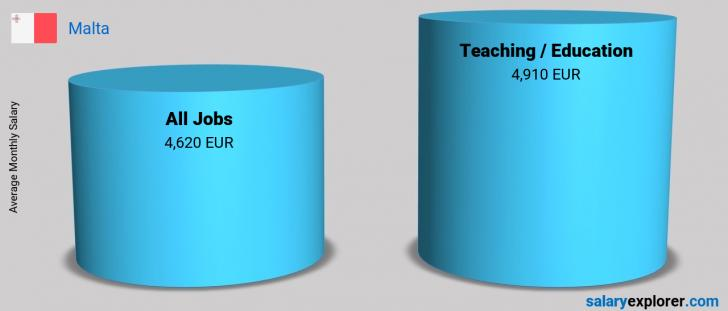 Salary Comparison Between Teaching / Education and Teaching / Education monthly Malta