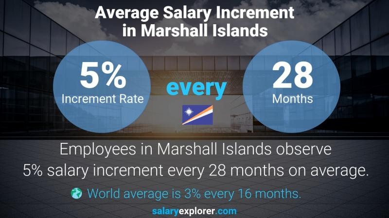 Annual Salary Increment Rate Marshall Islands
