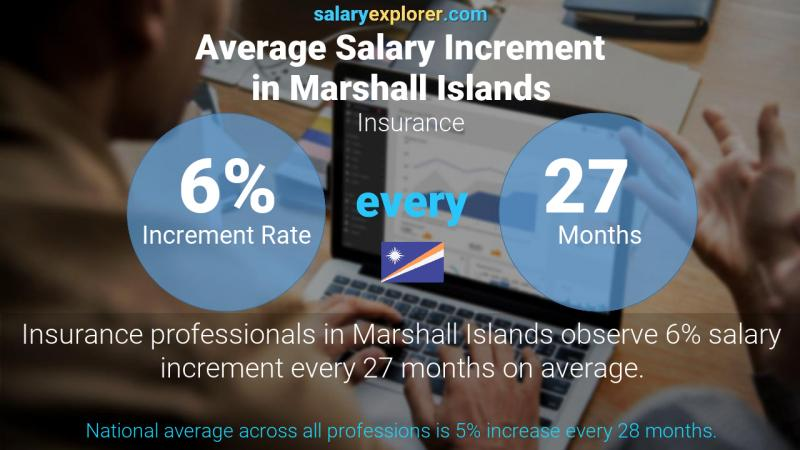 Annual Salary Increment Rate Marshall Islands Insurance