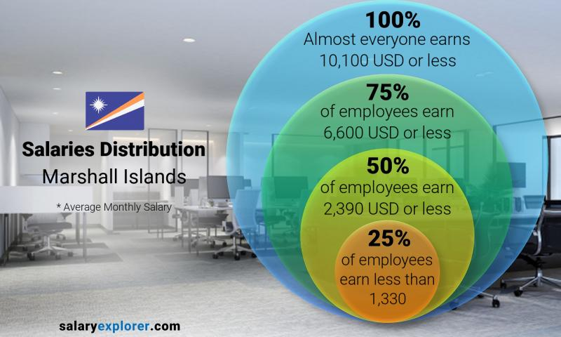 Median and salary distribution monthly Marshall Islands