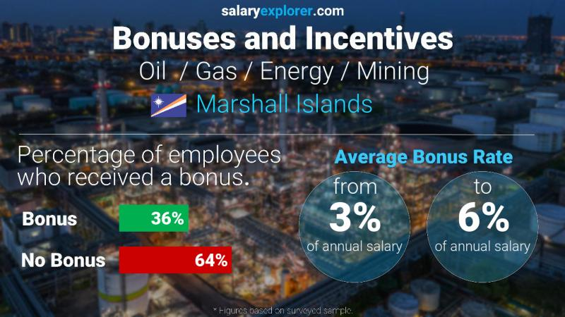 Annual Salary Bonus Rate Marshall Islands Oil  / Gas / Energy / Mining