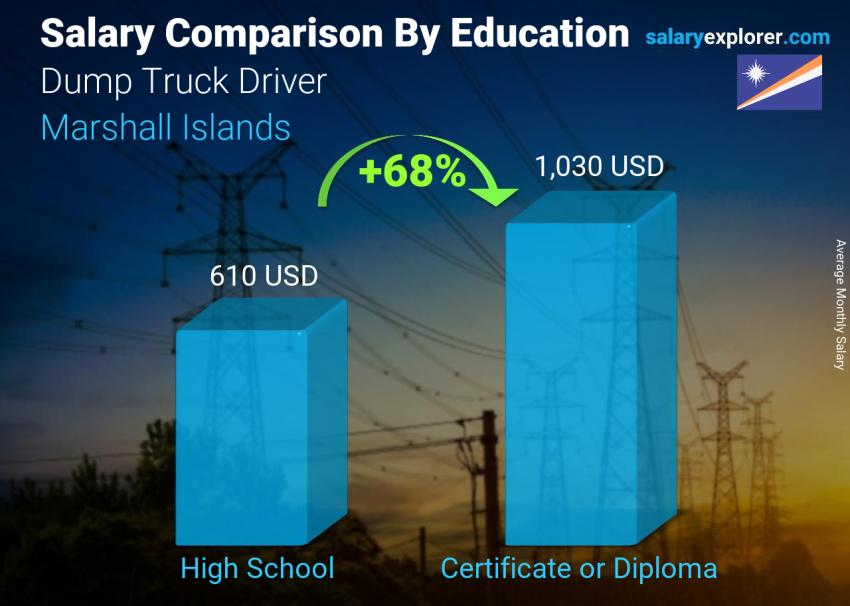 Salary comparison by education level monthly Marshall Islands Dump Truck Driver