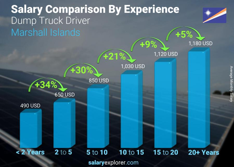 Salary comparison by years of experience monthly Marshall Islands Dump Truck Driver