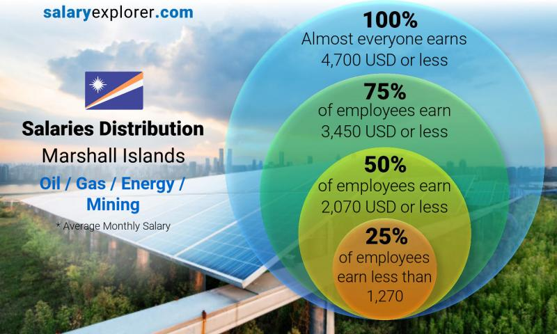 Median and salary distribution monthly Marshall Islands Oil  / Gas / Energy / Mining