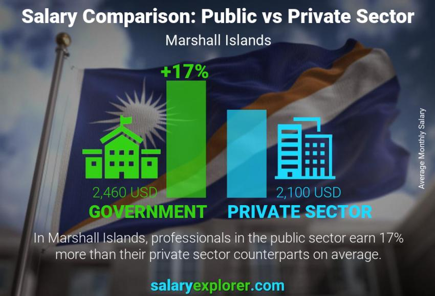 Public vs private sector salaries monthly Marshall Islands