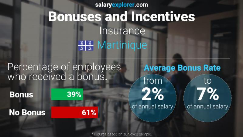 Annual Salary Bonus Rate Martinique Insurance
