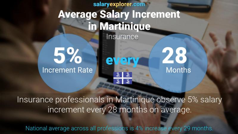 Annual Salary Increment Rate Martinique Insurance