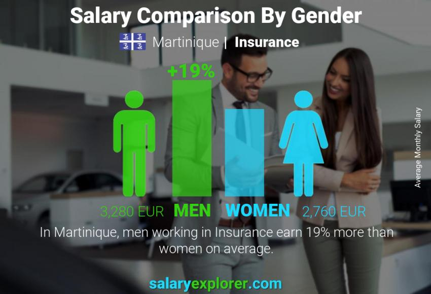 Salary comparison by gender monthly Martinique Insurance