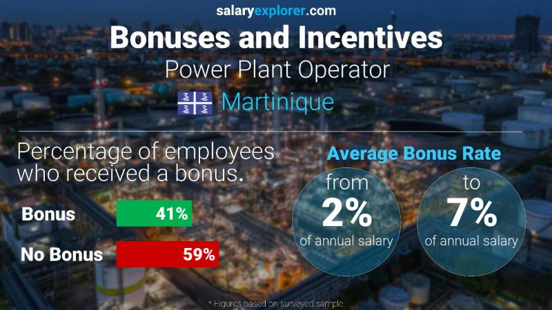 Annual Salary Bonus Rate Martinique Power Plant Operator
