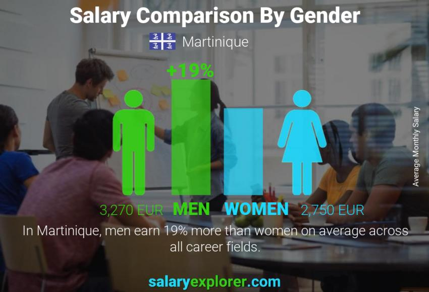 Salary comparison by gender monthly Martinique