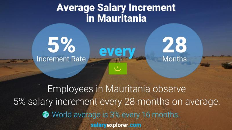 Annual Salary Increment Rate Mauritania