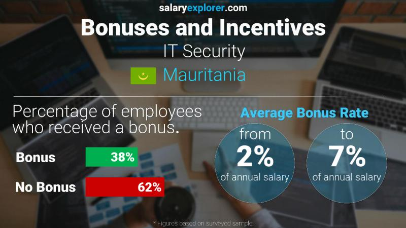 Annual Salary Bonus Rate Mauritania IT Security