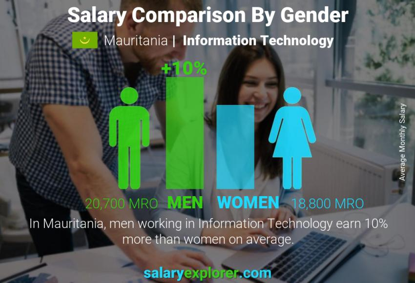 Salary comparison by gender monthly Mauritania Information Technology