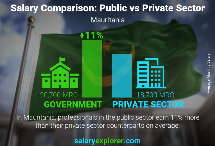 Public vs private sector salaries monthly Mauritania