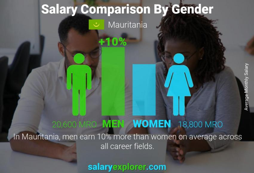 Salary comparison by gender monthly Mauritania