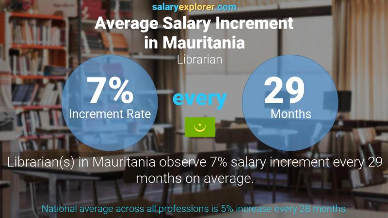 Annual Salary Increment Rate Mauritania Librarian