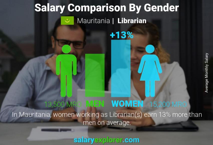 Salary comparison by gender monthly Mauritania Librarian