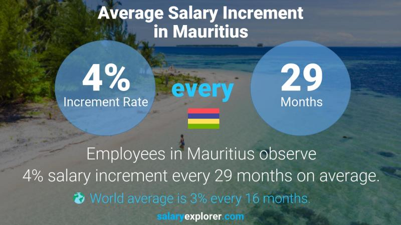 Annual Salary Increment Rate Mauritius