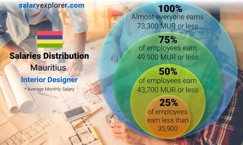 Interior designer average salary in mauritius 2019 - Average salary for interior designer ...