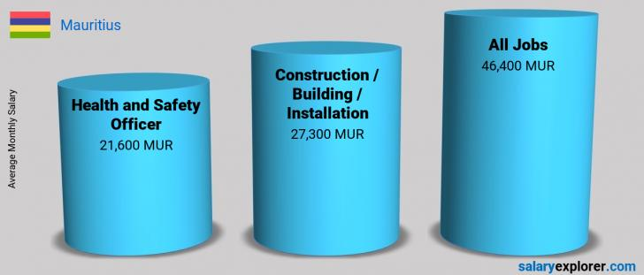 Salary Comparison Between Health and Safety Officer and Construction / Building / Installation monthly Mauritius