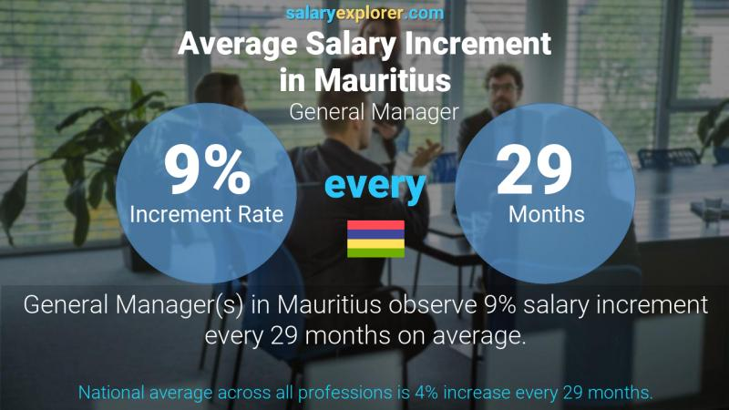 Annual Salary Increment Rate Mauritius General Manager