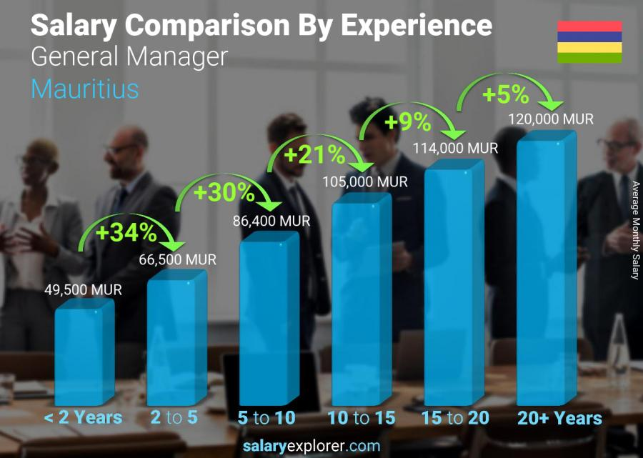 Salary comparison by years of experience monthly Mauritius General Manager