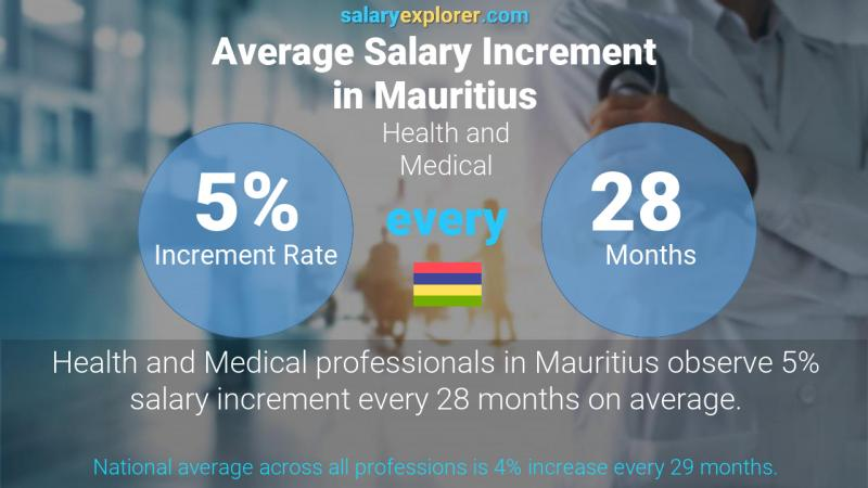 Annual Salary Increment Rate Mauritius Health and Medical