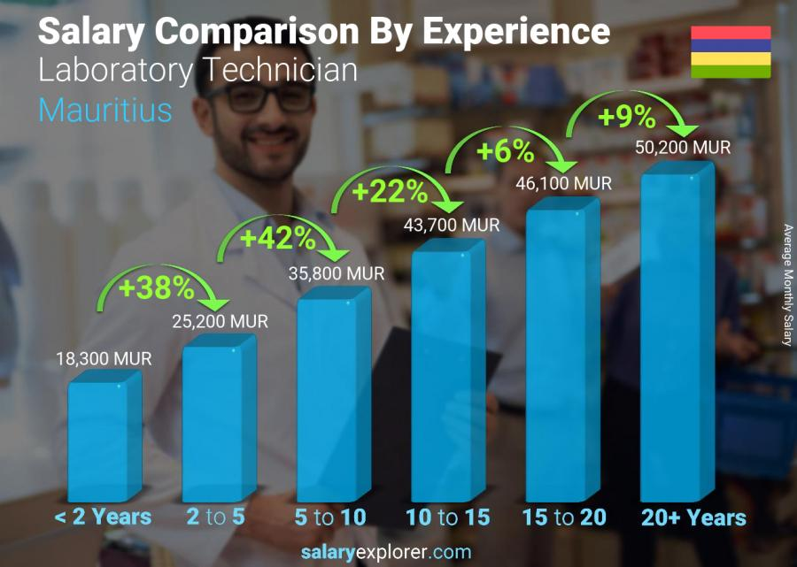 Salary comparison by years of experience monthly Mauritius Laboratory Technician