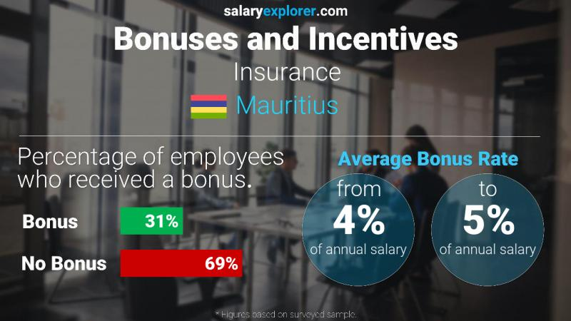 Annual Salary Bonus Rate Mauritius Insurance