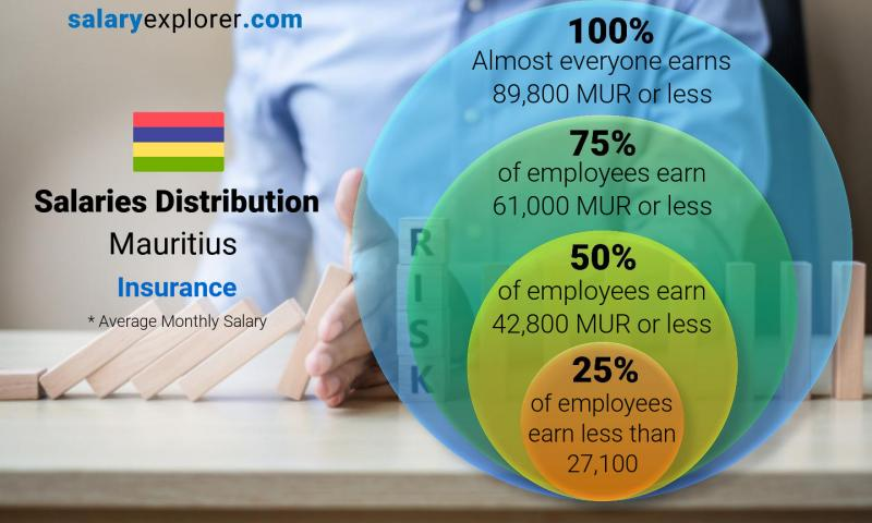 Median and salary distribution monthly Mauritius Insurance