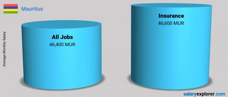 Salary Comparison Between Insurance and Insurance monthly Mauritius
