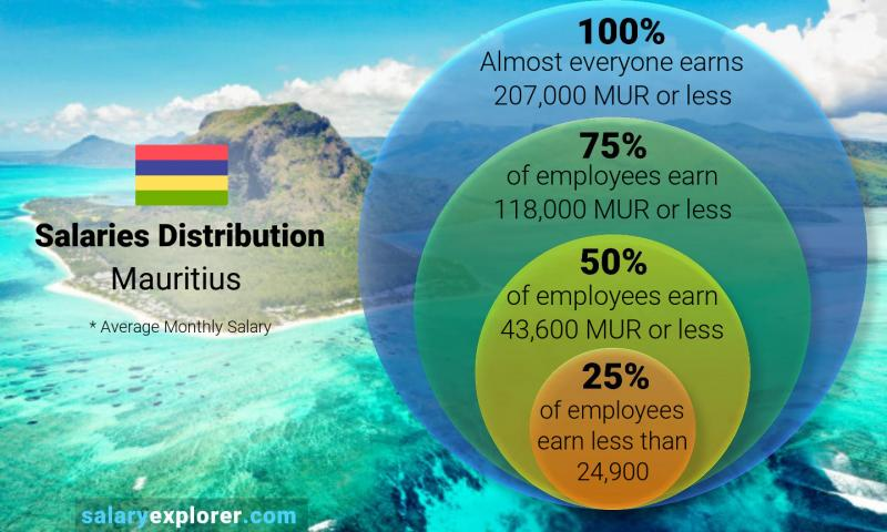 Median and salary distribution monthly Mauritius