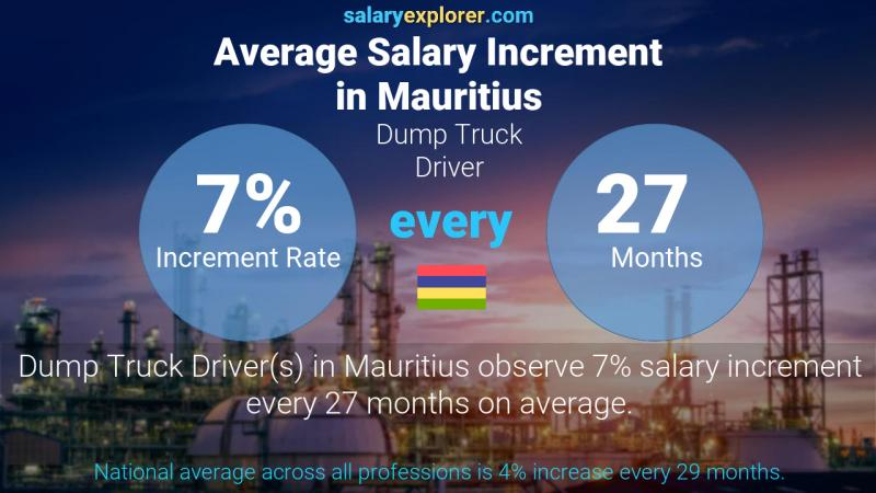 Annual Salary Increment Rate Mauritius Dump Truck Driver