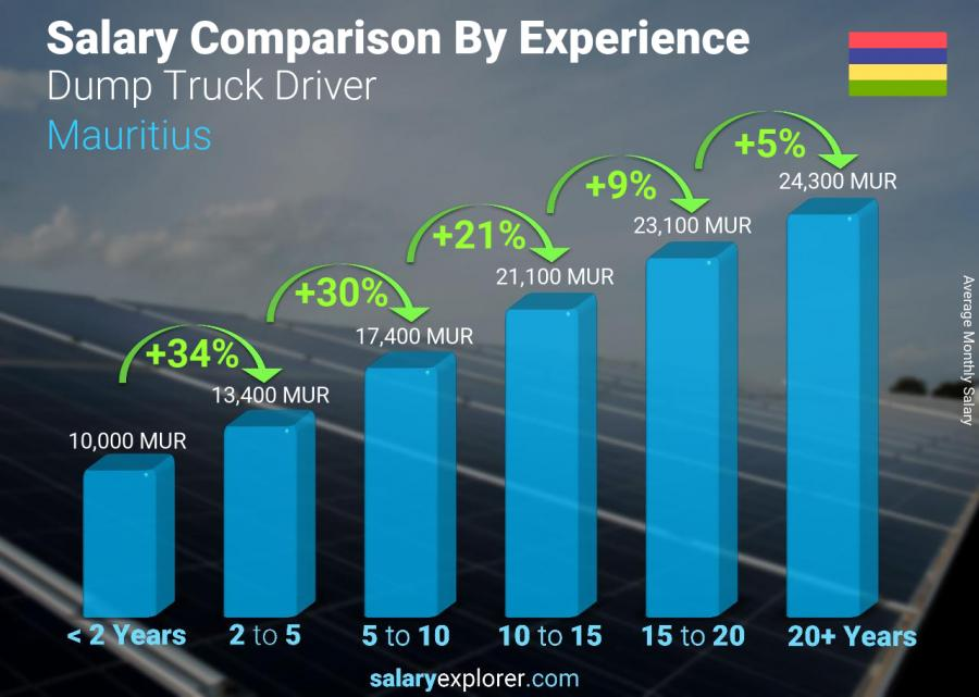 Salary comparison by years of experience monthly Mauritius Dump Truck Driver