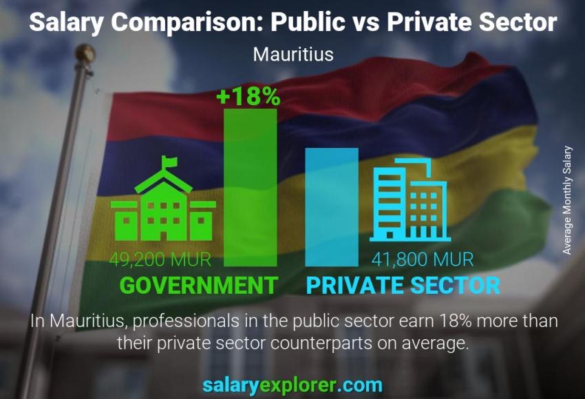 Public vs private sector salaries monthly Mauritius