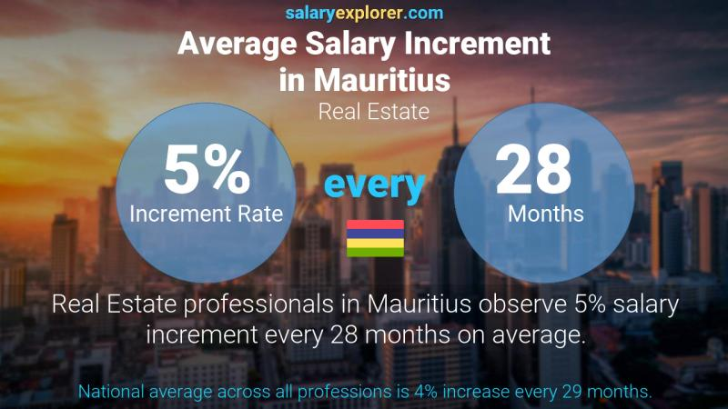 Annual Salary Increment Rate Mauritius Real Estate