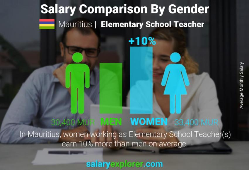 Salary comparison by gender monthly Mauritius Elementary School Teacher