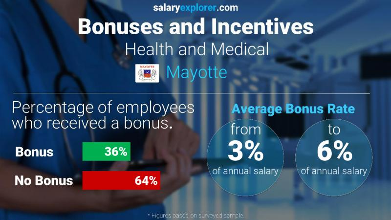 Annual Salary Bonus Rate Mayotte Health and Medical