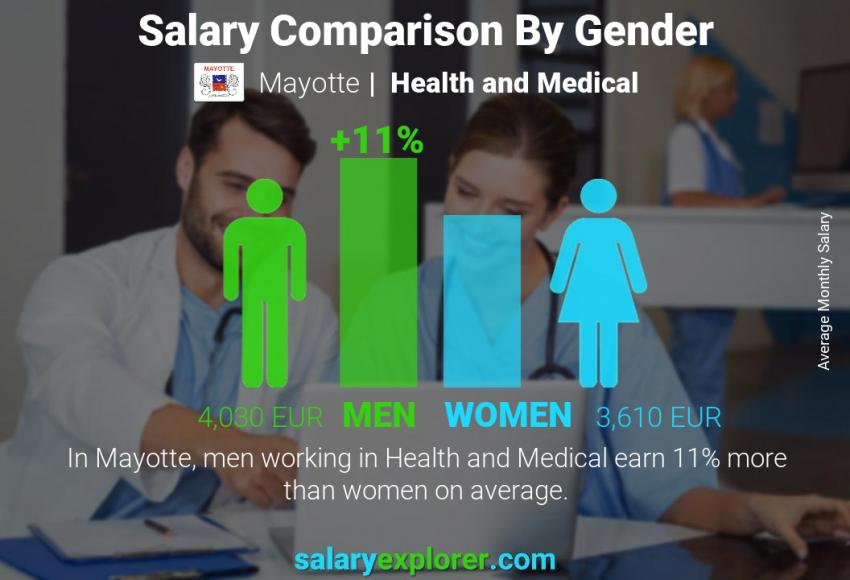 Salary comparison by gender monthly Mayotte Health and Medical