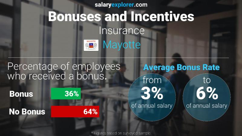 Annual Salary Bonus Rate Mayotte Insurance