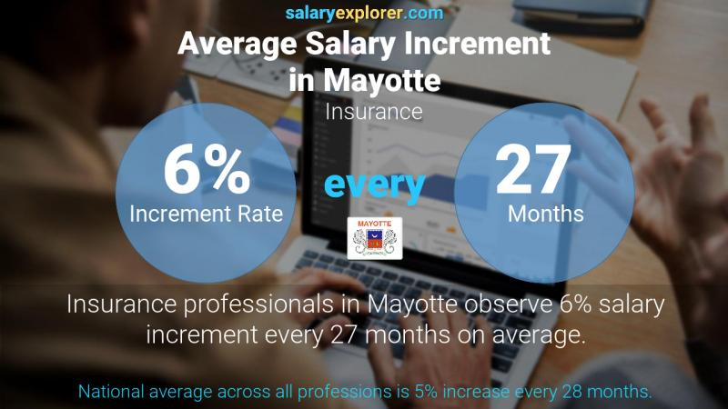 Annual Salary Increment Rate Mayotte Insurance
