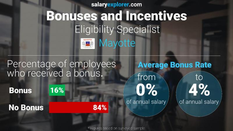 Annual Salary Bonus Rate Mayotte Eligibility Specialist
