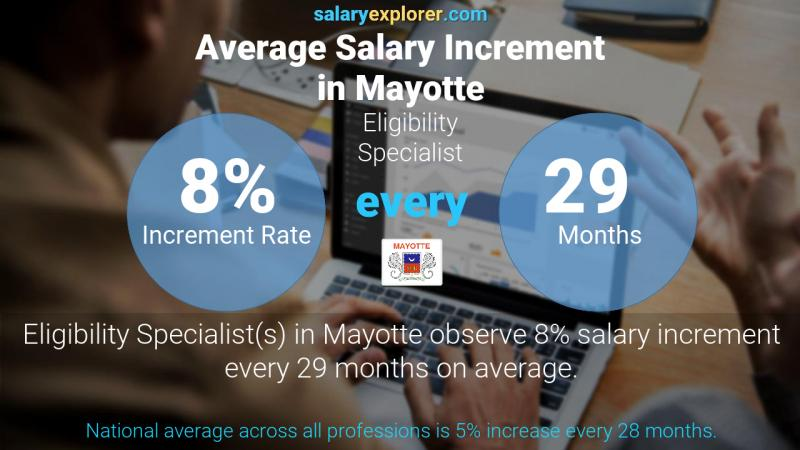 Annual Salary Increment Rate Mayotte Eligibility Specialist