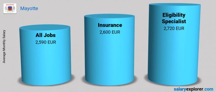 Salary Comparison Between Eligibility Specialist and Insurance monthly Mayotte